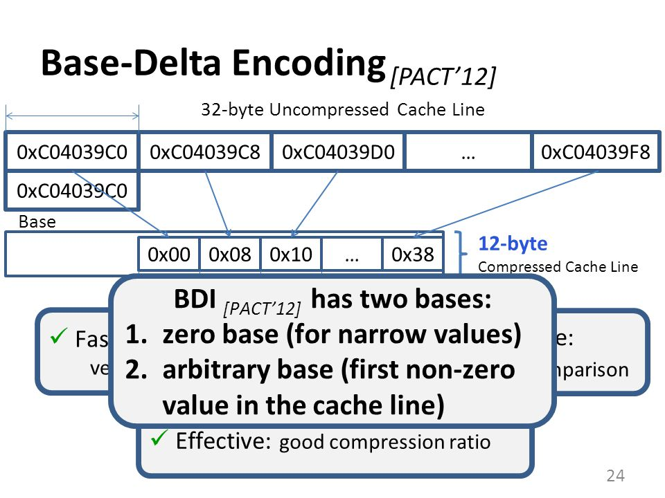 Base-Delta Encoding [PACT'12]